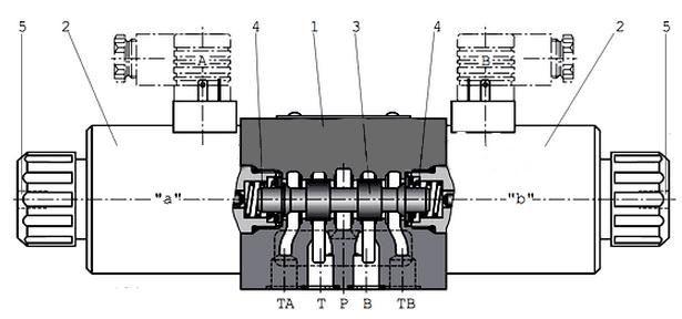 Принцип действия распределителей ВЕ10 (с одним электромагнитом: катушка либо со стороны канала А, либо со стороны канала В)