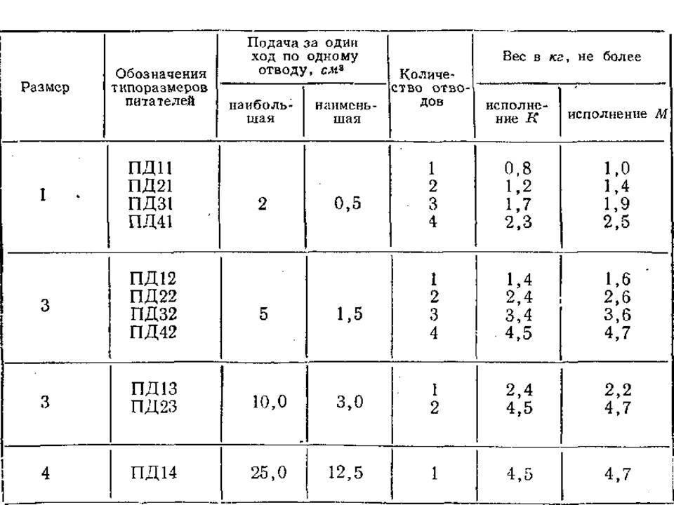Технические характеристик питателей двухлинейных ПД