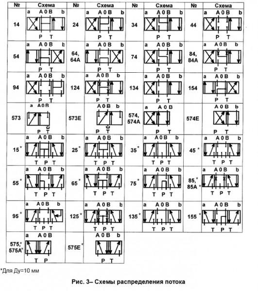 Схемы распределения потоков рабочей жидкостей ВЕХ16 (Ду=16мм)